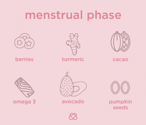nutrition during menstrual phase